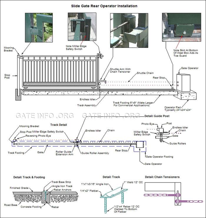 slide gate opener rear installation diagram